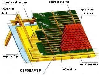 схема установки гидроизоляции на крышу