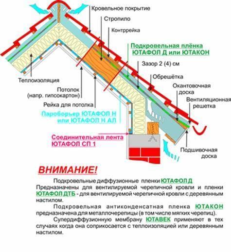паробаръер для гидроизоляции крыши