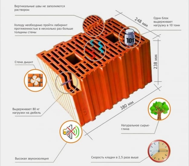 структура керамического блока