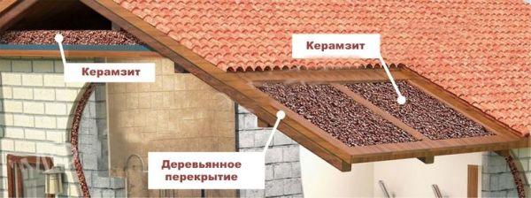утеплення даху керамзитом
