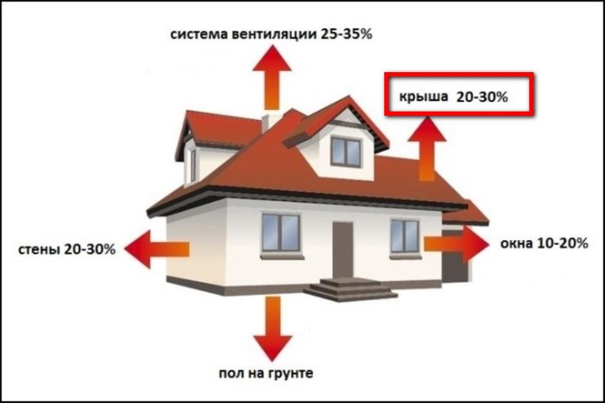 теепловтрати будинку